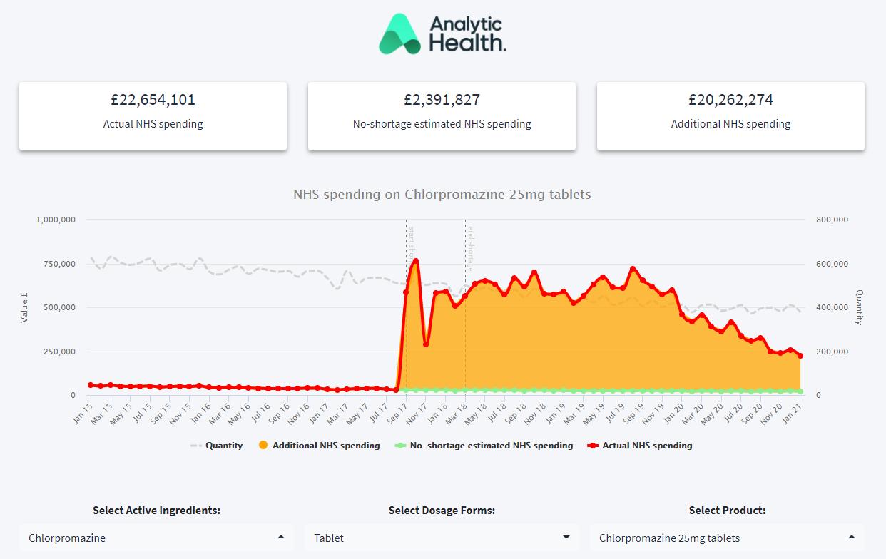 Quantifying the Financial Impact of UK Generic Pharmaceutical Shortages